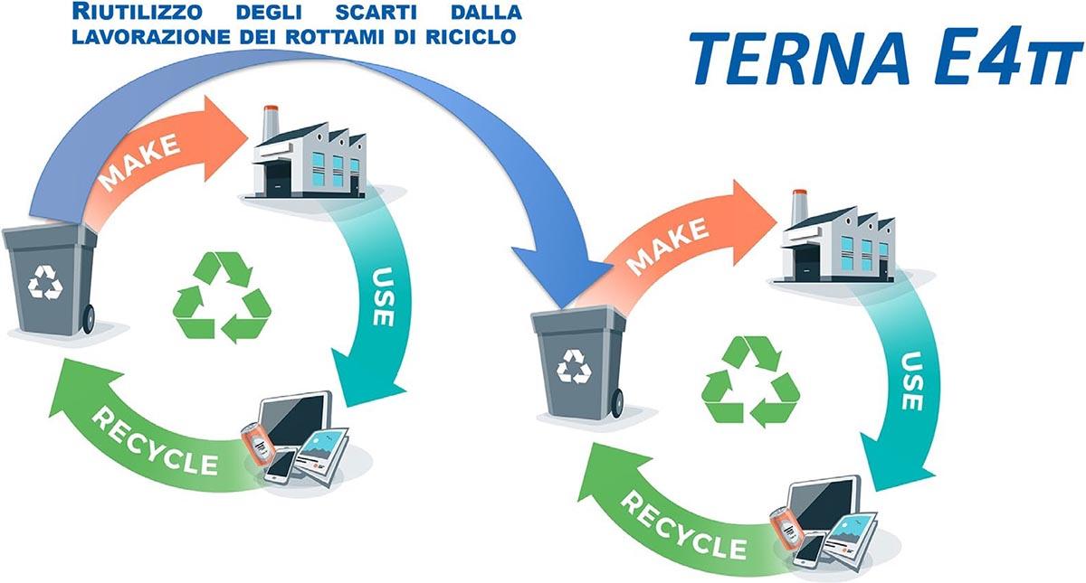 progetto Eco4-3